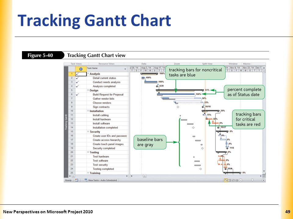 microsoft project 2010 tutorial 5 tracking progress and closing