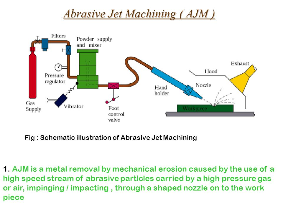 Abrasive Jet Machining ( AJM ) Fig : Schematic illustration of ...