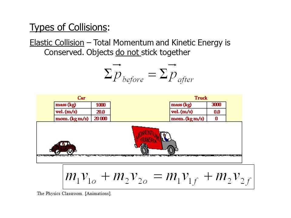 Momentum Physics I Foxtrot Bill Amend Momentum Defined Momentum