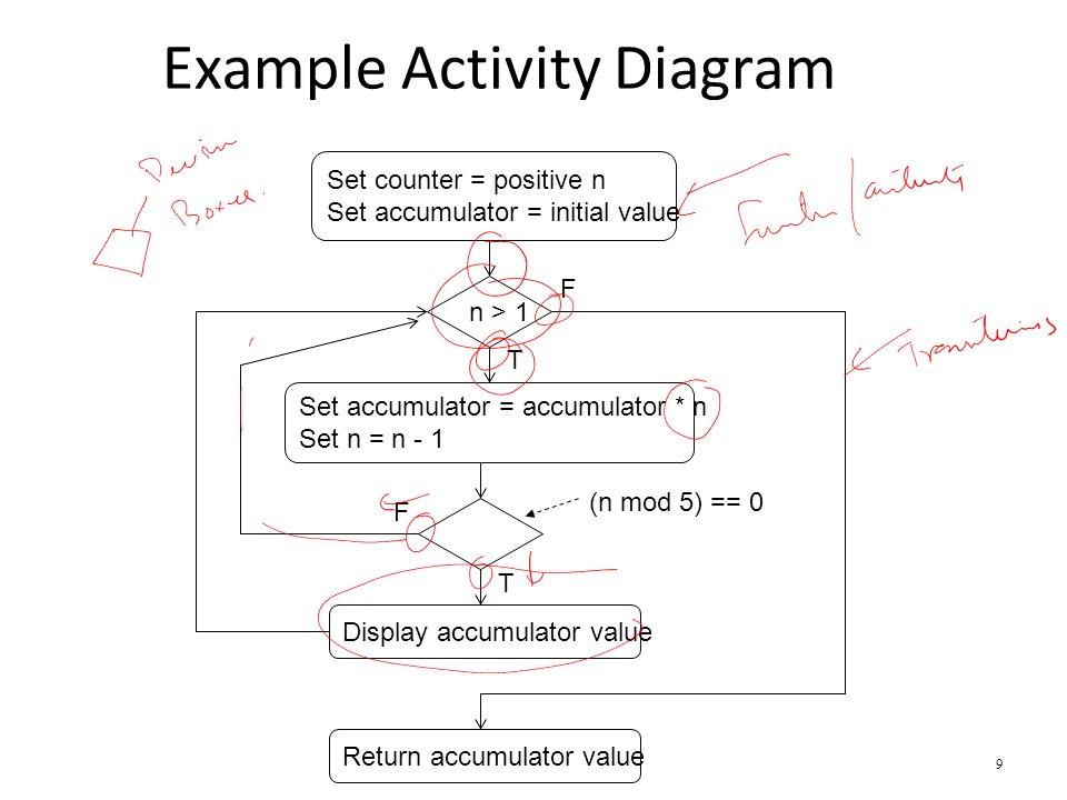 Uml activity diagram 1 recap formal use case diagram uml notation 9 example activity diagram 9 set counter positive n set accumulator initial value n 1 set accumulator accumulator n set n n 1 n mod 5 0 ccuart Image collections