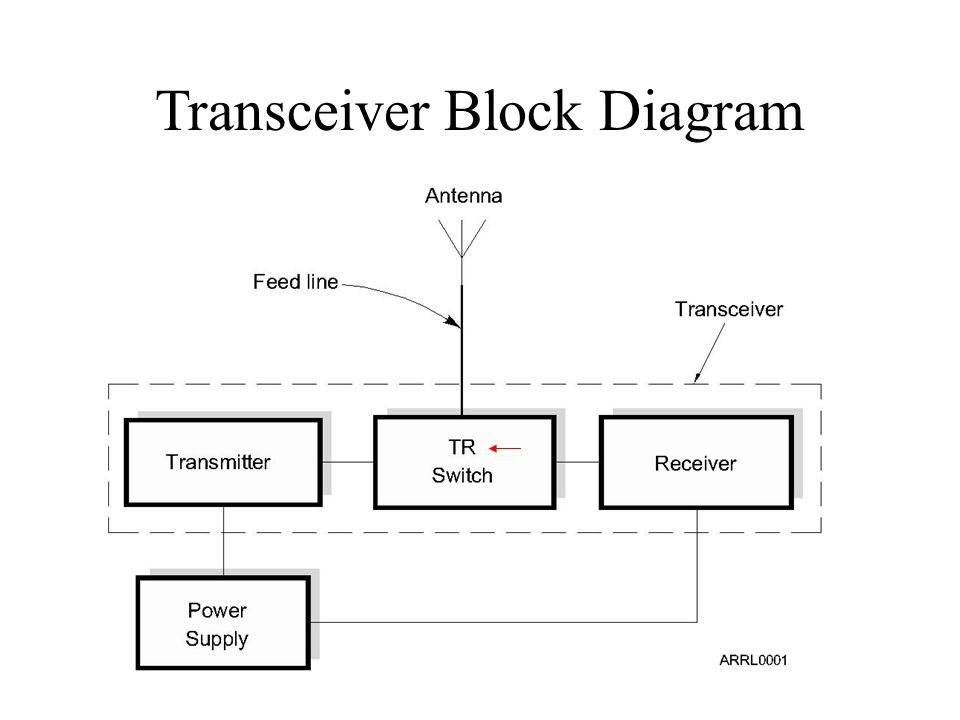 equipment radio transceiver and amplifier transceiver block rh slideplayer com wireless transceiver block diagram rf transceiver block diagram