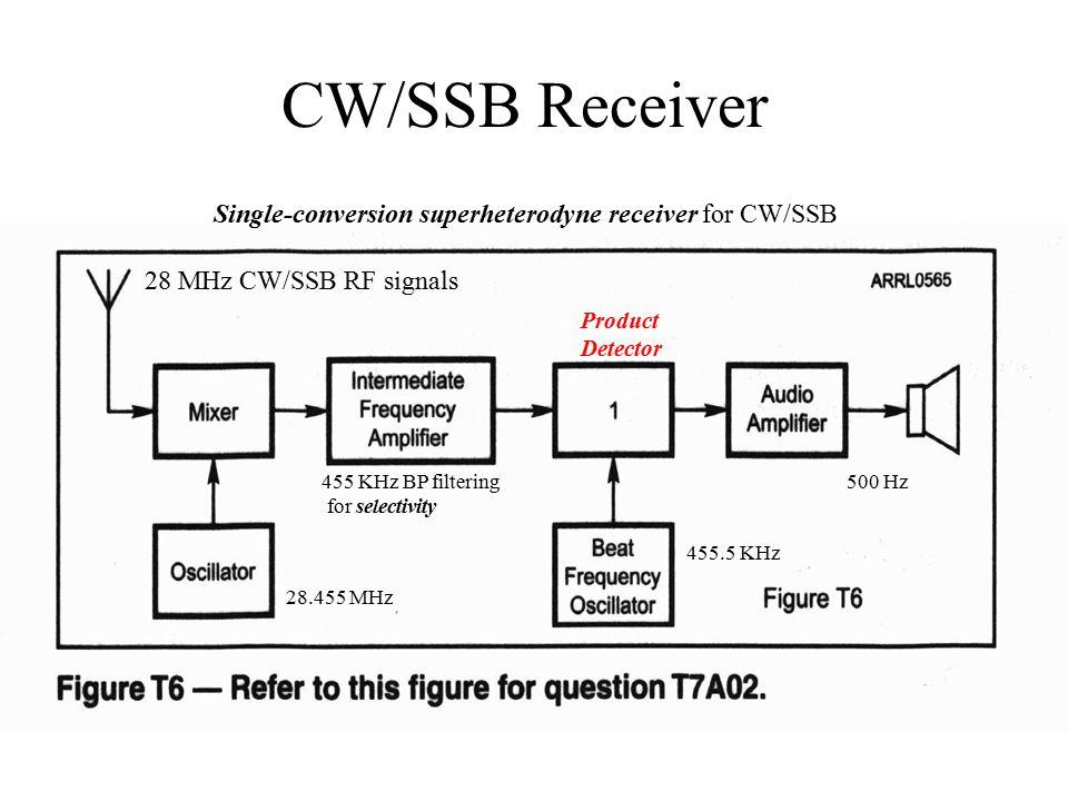 Transceiver Block Diagram 4 Cwssb Receiver: Ssb Receiver Block Diagram At Shintaries.co
