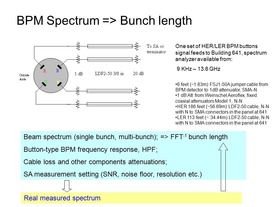 Bunch length measurements Alan Fisher, Weixing Cheng PEP-II