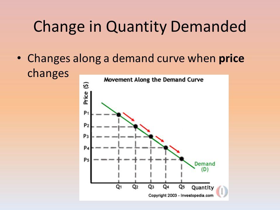 factors affecting demand curve
