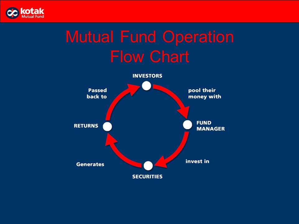 Mutual Fund Concept Organisation Structure Advantages And Types