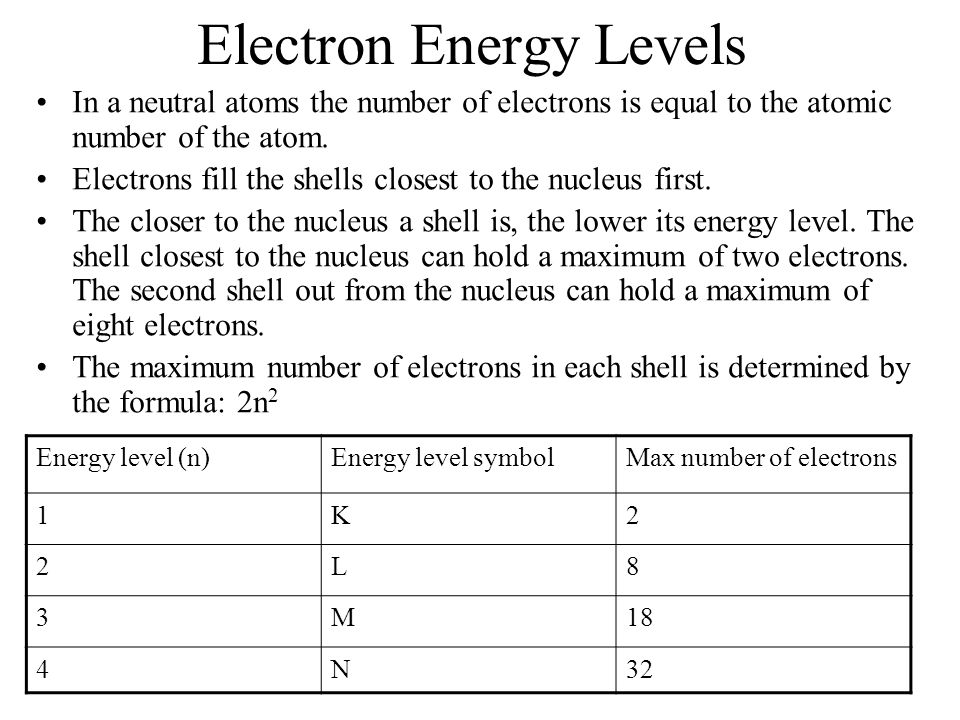 Atoms Worksheet: Where we are at. Atom diagrams. Protons and ...