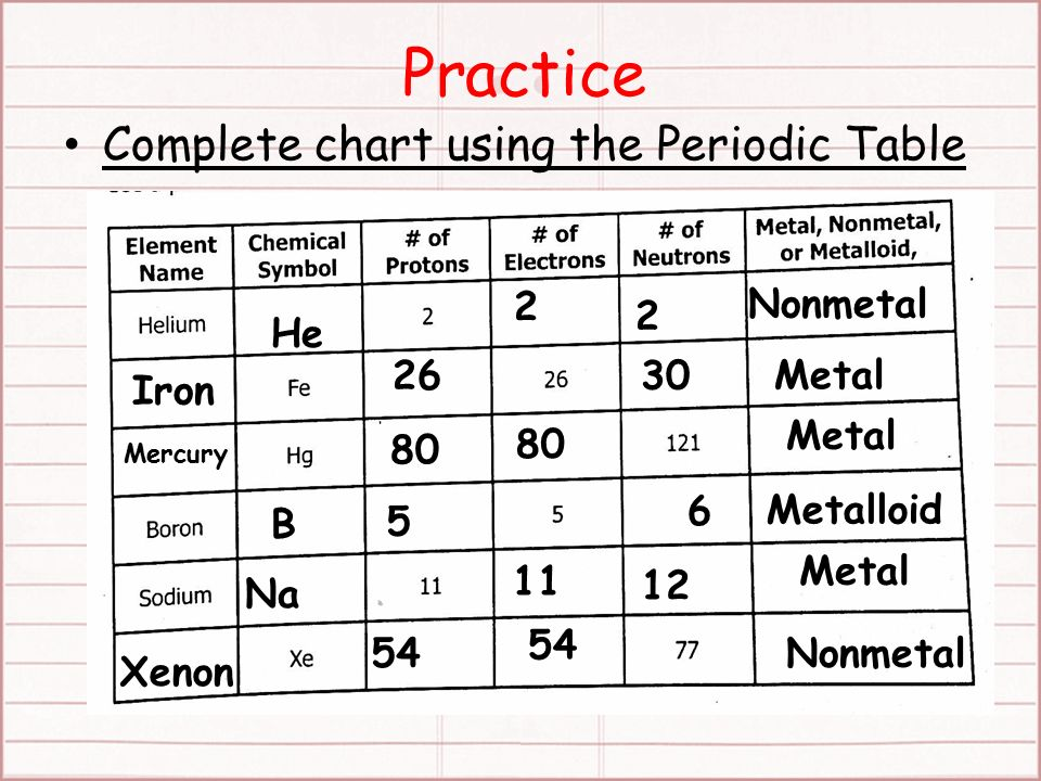 Starter periodic table puzzles 10815 applicationconnection 4 practice complete chart using the periodic table iron 2 2 nonmetal he 2630 metal mercury 80 metal b 5 6 metalloid na 11 12 metal xenon 54 nonmetal urtaz Gallery