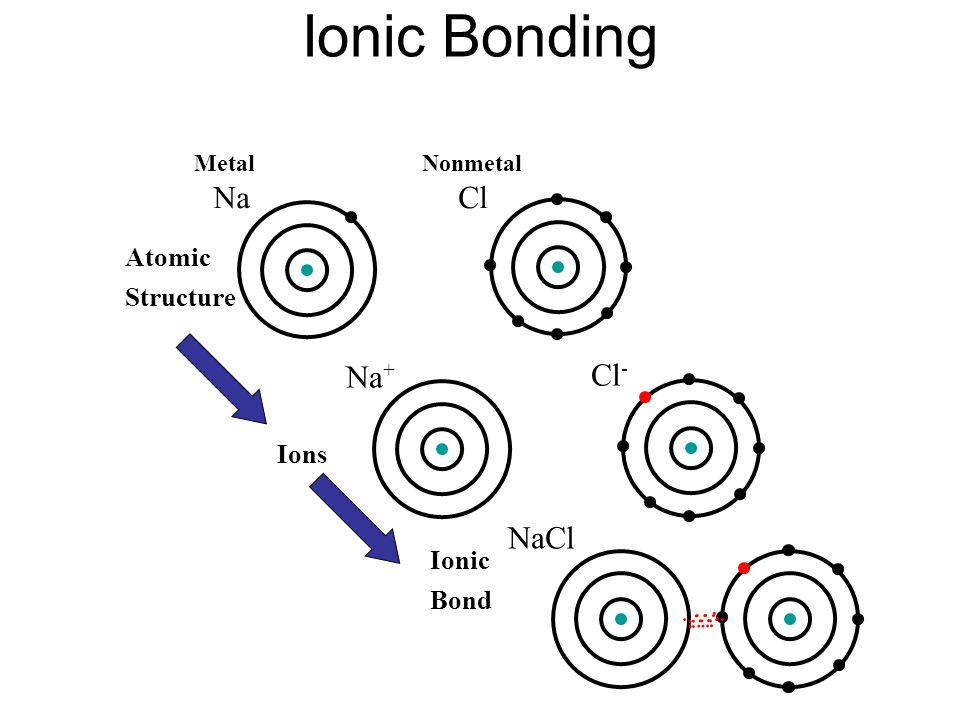 Me 330 Engineering Materials Lecture 4 Atomic Structure And