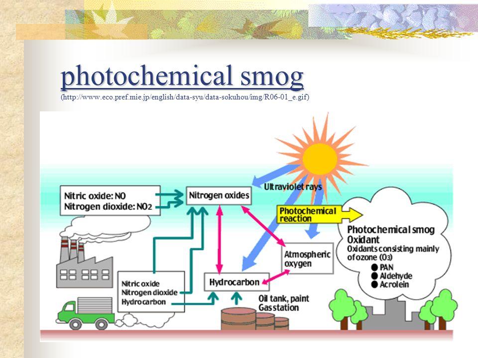 slide_8 environmental chemistry e 10 smog smog state the source of primary