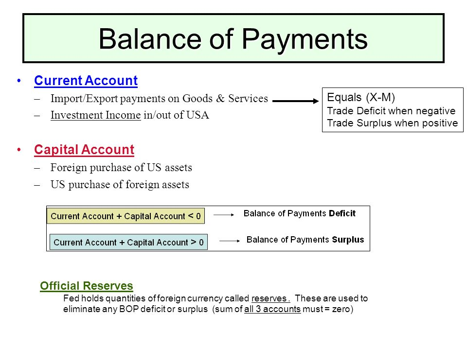 Balance Of Payments Cur Account Import Export On Goods Services Investment