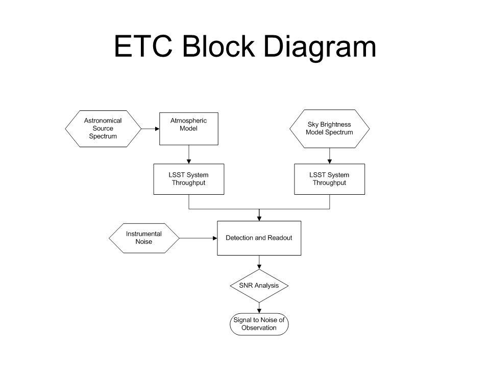 Etc block diagram source spectrum is derived from spectra type 1 etc block diagram ccuart Image collections