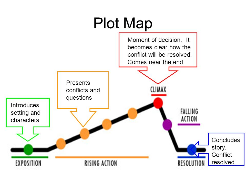 Plot Map Introduces setting and characters Presents conflicts and questions Moment of decision.