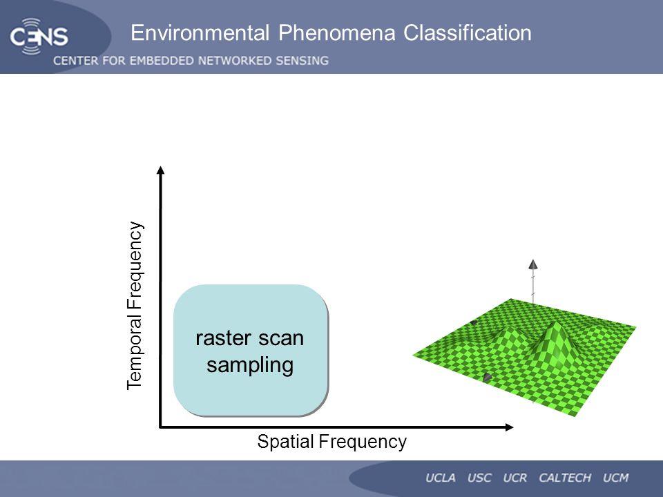 MultiScale Sensing: A new paradigm for actuated sensing of
