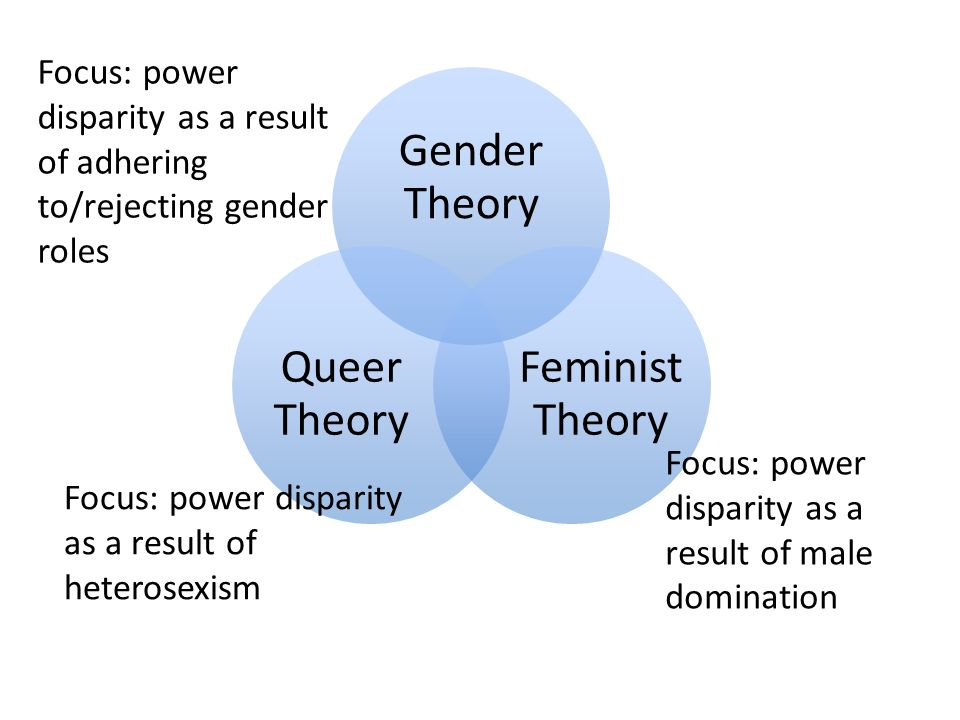 Theory of lesbian domination