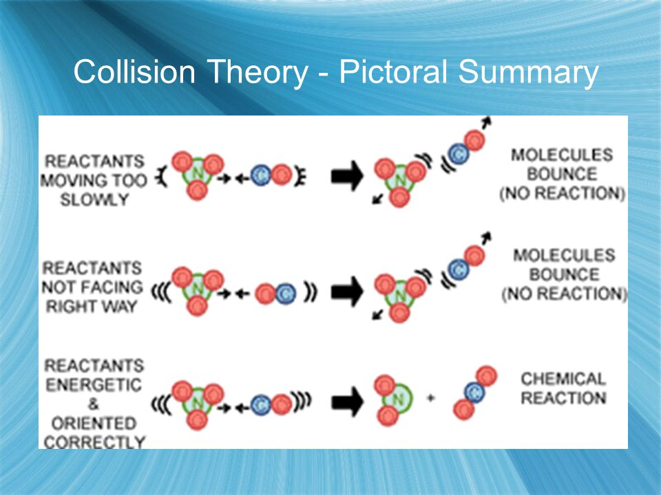 Collision Theory - Pictoral Summary