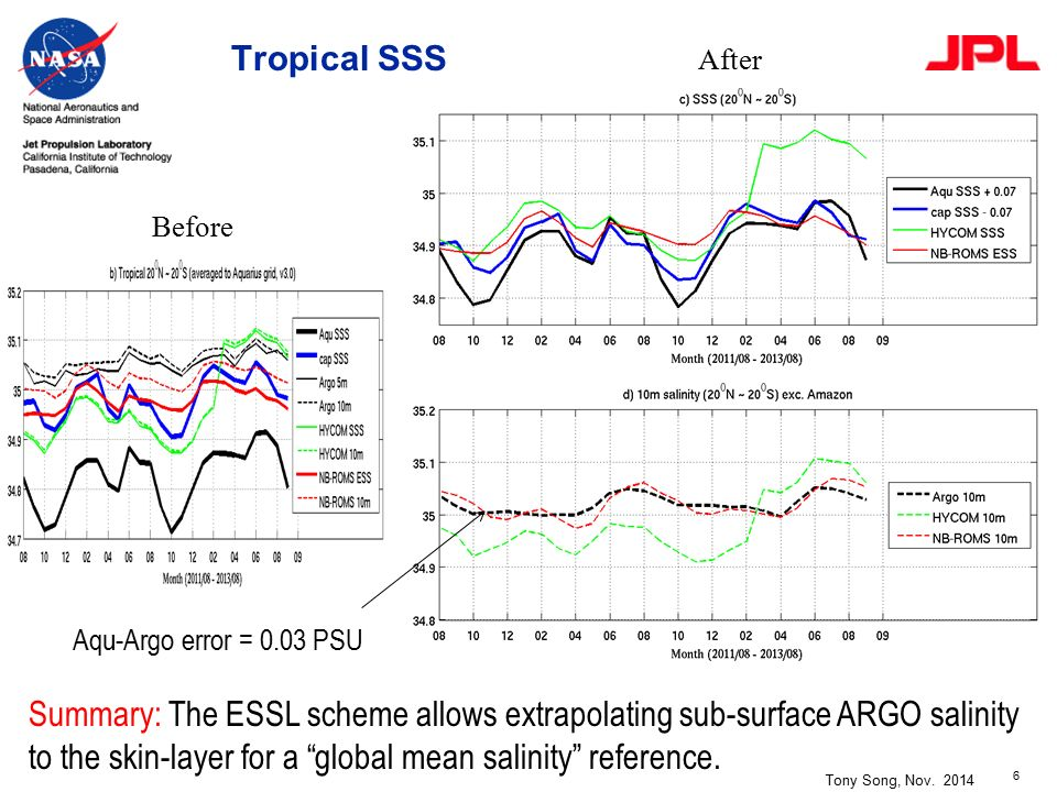 1 Modeling Skin-Layer Salinity with an Extended Salinity