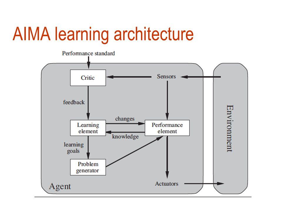 Machine Learning Mitchell Quantum Computing