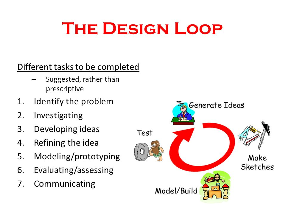 The Design Loop Different tasks to be completed – Suggested, rather than prescriptive 1.Identify the problem 2.Investigating 3.Developing ideas 4.Refining the idea 5.Modeling/prototyping 6.Evaluating/assessing 7.Communicating