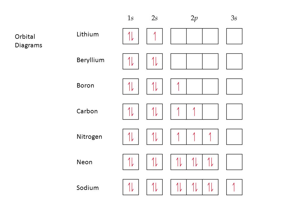 Electron Configurations And Orbital Diagrams Principles For Filling