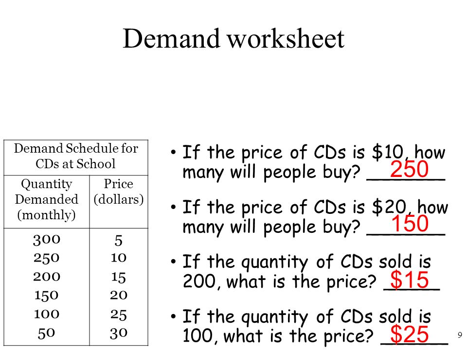 Unit 2 Demand 1 Connection To Circular Flow Model 1do Individuals. 9 Demand Worksheet. Worksheet. Demand Schedule Worksheet At Clickcart.co