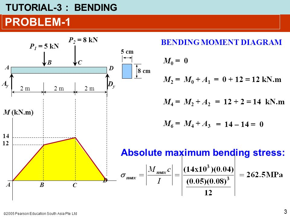 2005 Pearson Education South Asia Pte Ltd Tutorial 3 Bending 1