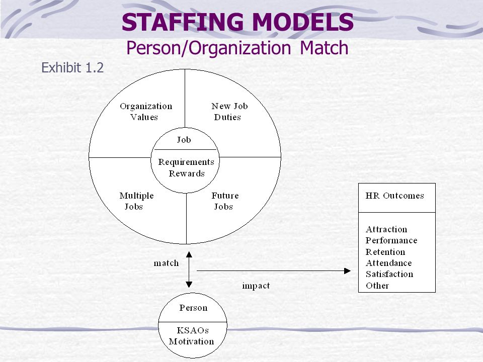 The Nature of Staffing Chapter One Staffing Models and Strategy