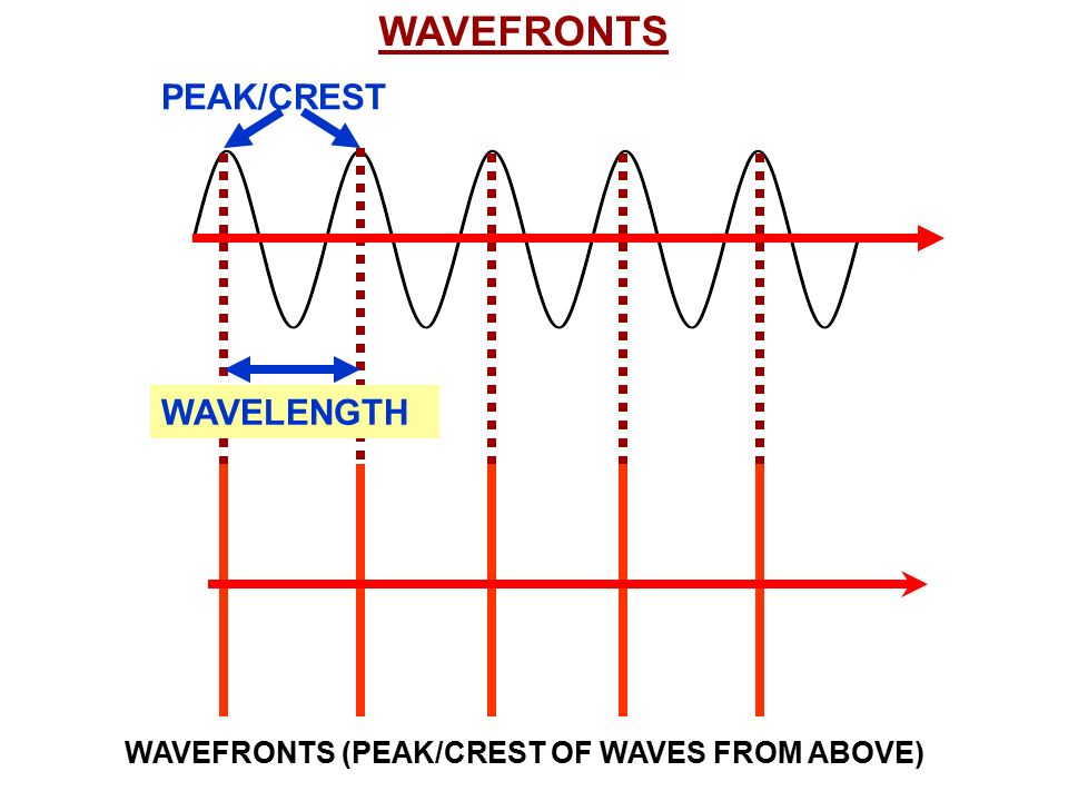 Physics Day 37 Waves Lo Calculate Wave Speed Lo Constructive