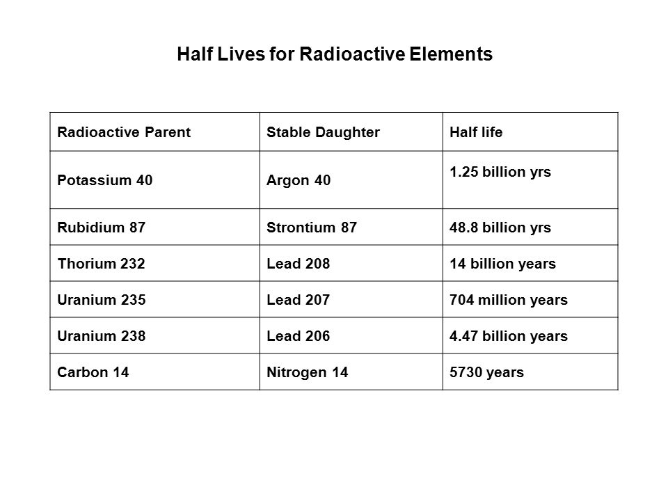 different radioactive dating methods
