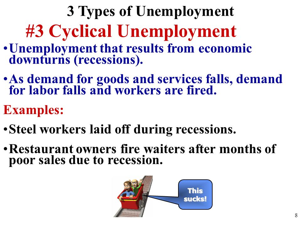 what is cyclical unemployment