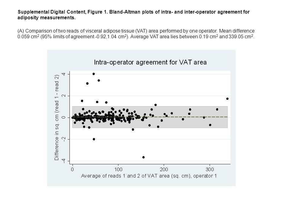 Supplemental Digital Content Figure 1 Bland Altman Plots Of Intra