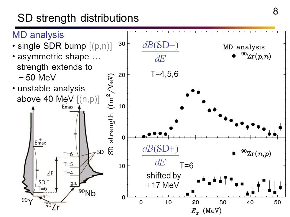 Neutron skin thickness determined from charge exchange