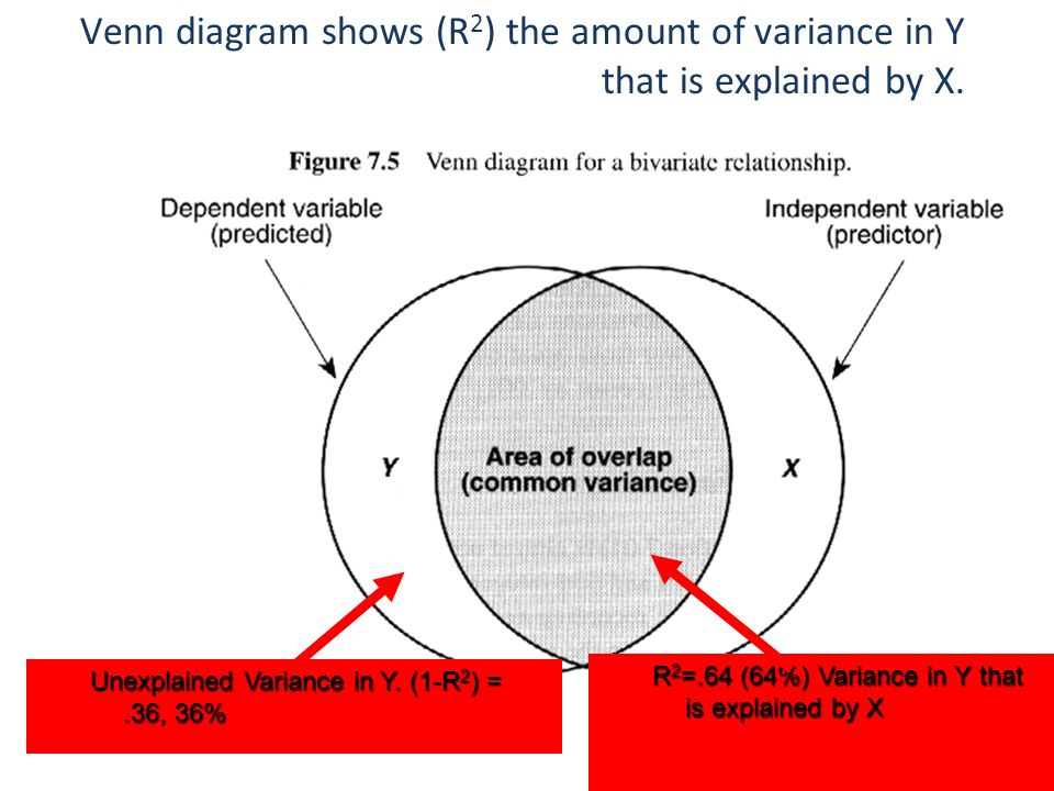 Venn Diagram Shows R 2 The Amount Of Variance In Y That Is