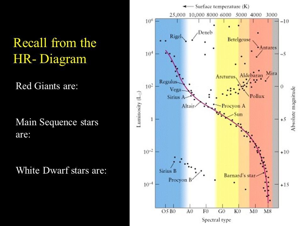 The lives of stars topics that will be on the test apparent and 3 recall from the hr diagram red giants are main sequence stars are white dwarf stars are ccuart Gallery