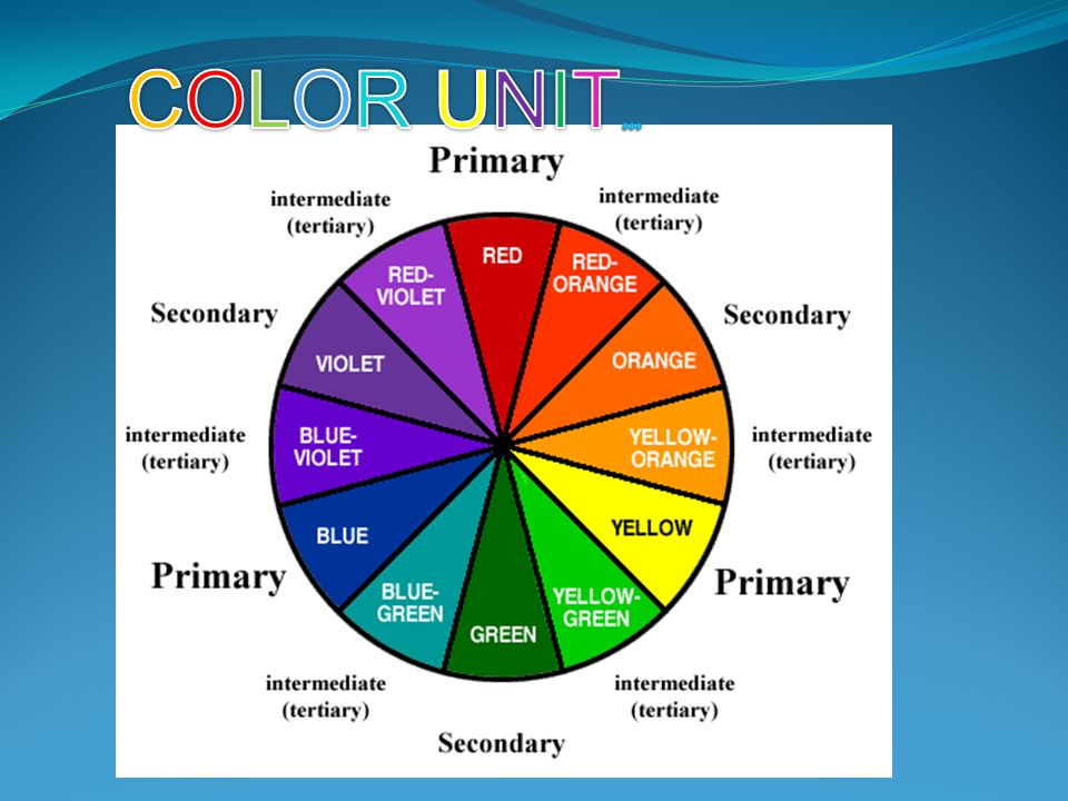 Color Wheel Facts Primary Red Yellow Blue Secondary Green Orange