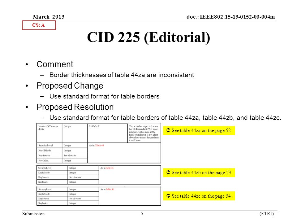 March 2013 doc.: IEEE m Submission 5 (ETRI) CID 225 (Editorial) Comment –Border thicknesses of table 44za are inconsistent Proposed Change –Use standard format for table borders Proposed Resolution –Use standard format for table borders of table 44za, table 44zb, and table 44zc.
