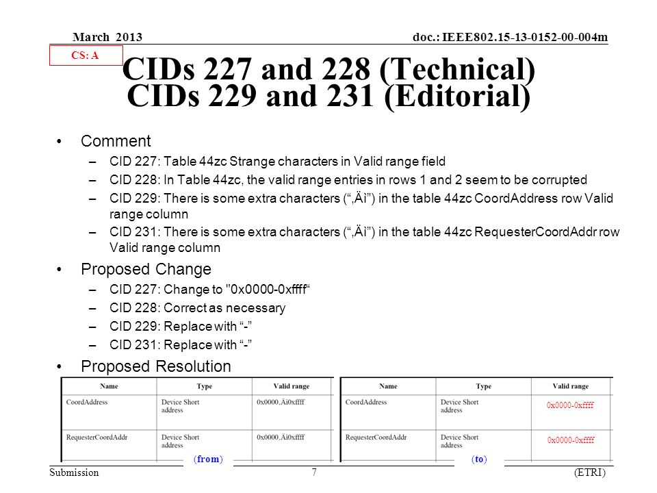 March 2013 doc.: IEEE m Submission 7 (ETRI) CIDs 227 and 228 (Technical) CIDs 229 and 231 (Editorial) Comment –CID 227: Table 44zc Strange characters in Valid range field –CID 228: In Table 44zc, the valid range entries in rows 1 and 2 seem to be corrupted –CID 229: There is some extra characters ( ,Äì ) in the table 44zc CoordAddress row Valid range column –CID 231: There is some extra characters ( ,Äì ) in the table 44zc RequesterCoordAddr row Valid range column Proposed Change –CID 227: Change to 0x0000-0xffff –CID 228: Correct as necessary –CID 229: Replace with - –CID 231: Replace with - Proposed Resolution 0x0000-0xffff ( from )( to ) CS: A