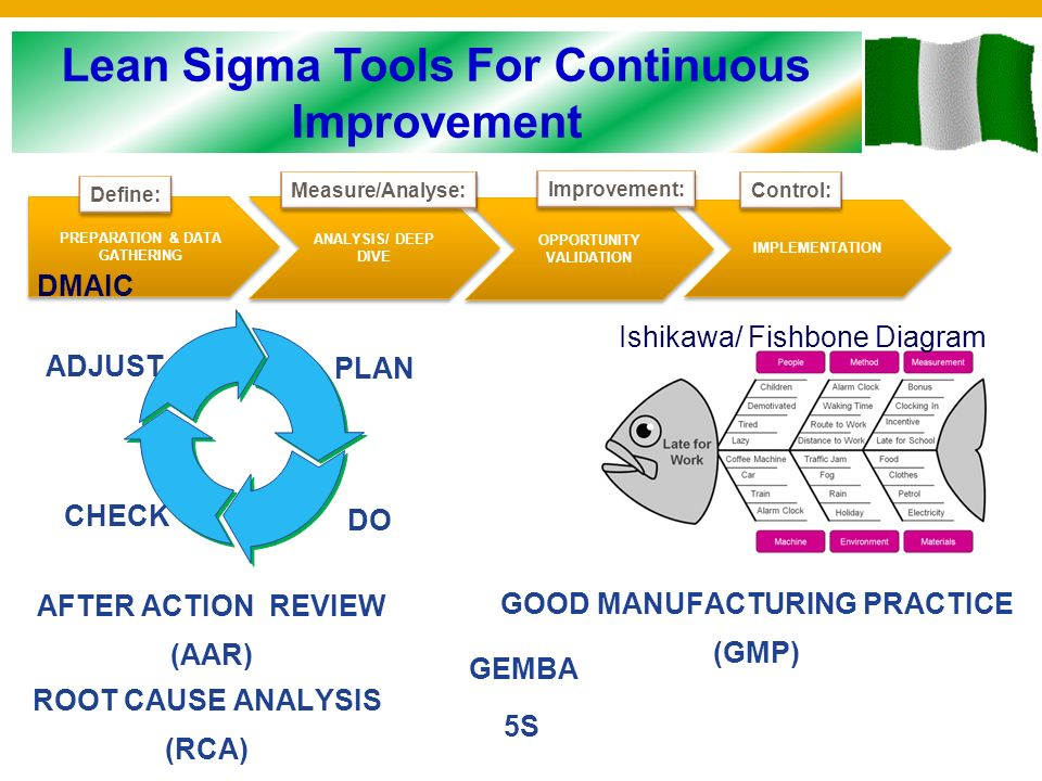 You choose how you react to situations you choose how people will opportunity validation implementation define measureanalyse improvement control adjust do check plan ishikawa fishbone diagram dmaic after action ccuart Image collections