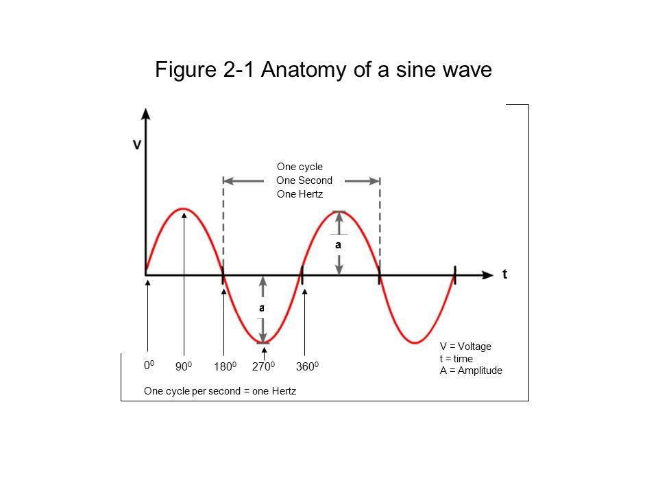 A sine wave
