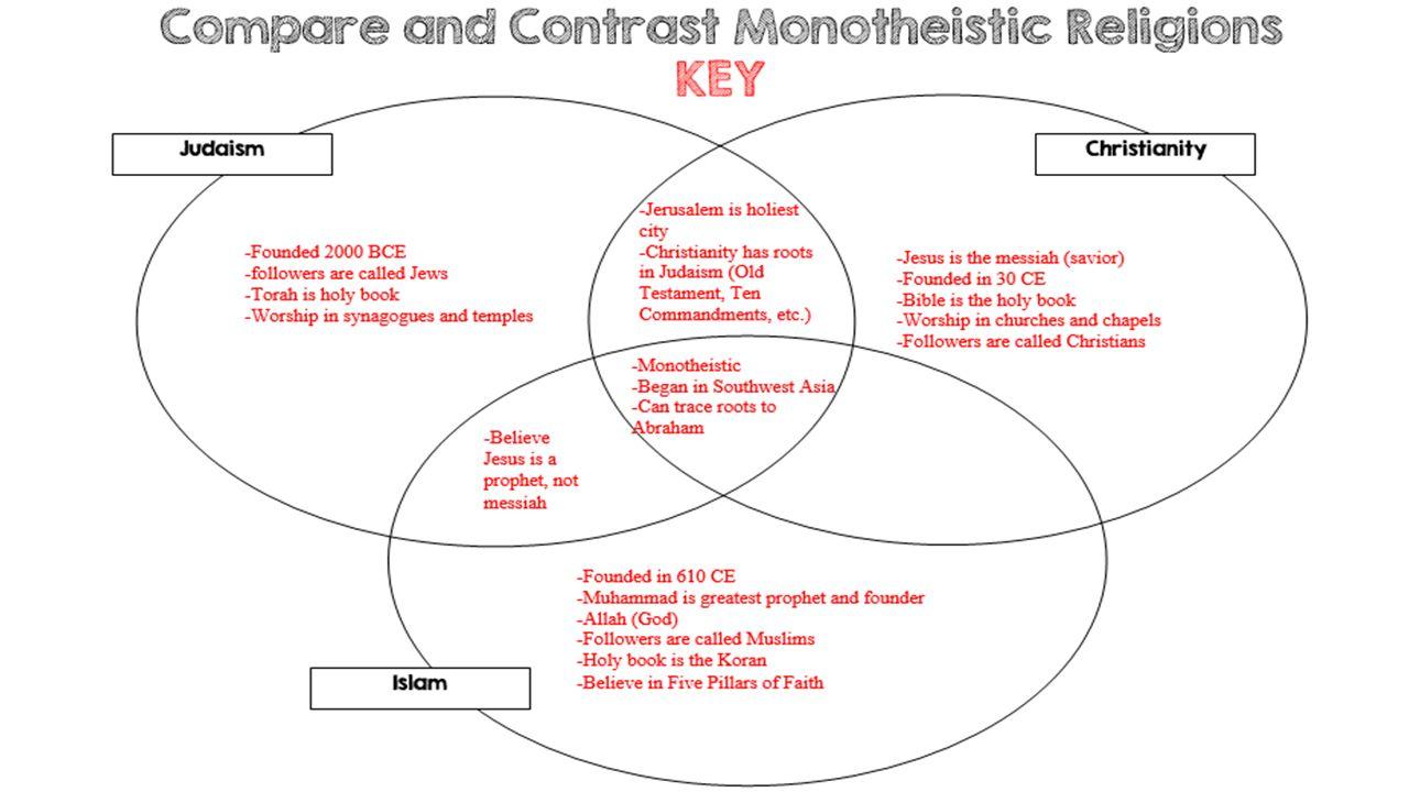 Venn Diagram On Monotheism Trusted Wiring Diagrams Prophet Three Monotheistic Religions Enthusiast U2022 Square