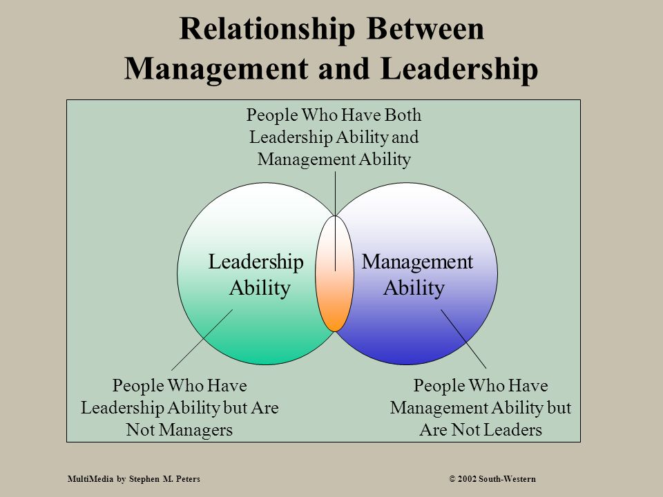 what is the relationship between leadership and management