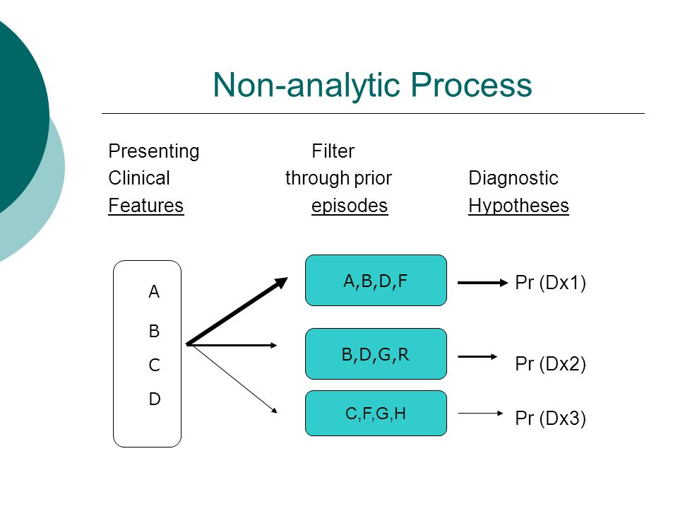 Clinical reasoning clinical reasoning in differential diagnosis 4 non analytic process presentingfilter clinical through prior diagnostic featuresepisodes hypotheses pr dx1 pr dx2 pr dx3 a c d b abdf bdgr cf ccuart Gallery