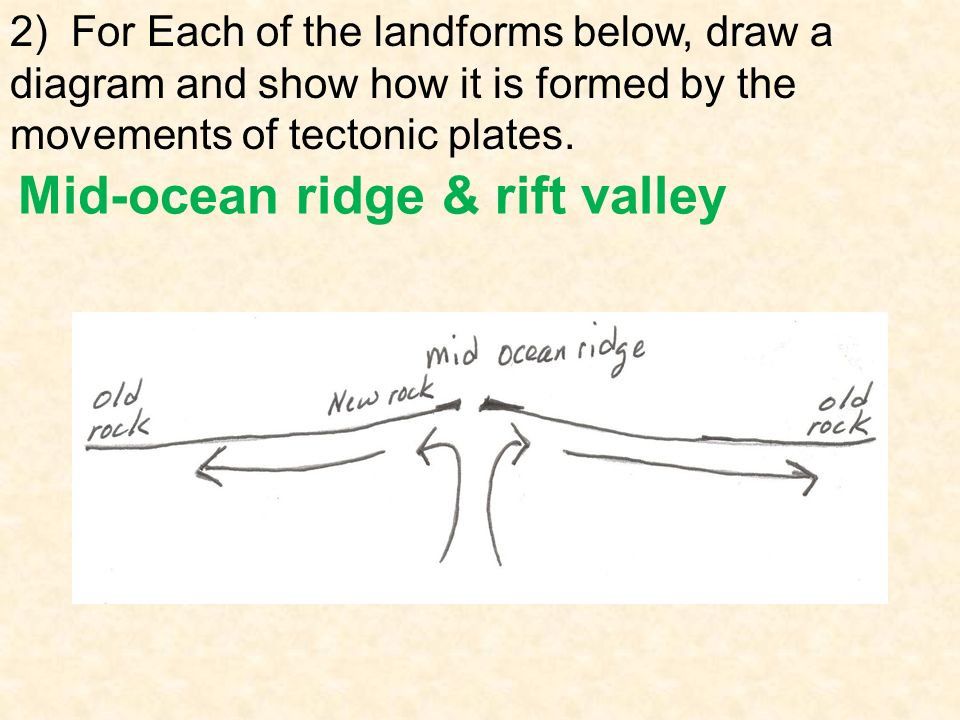 Drawing Of Plate Tectonics Diagram Circuit Connection Diagram