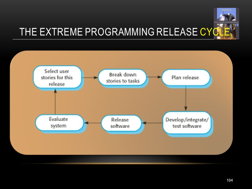 THE EXTREME PROGRAMMING RELEASE CYCLE 104