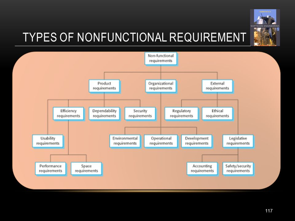 TYPES OF NONFUNCTIONAL REQUIREMENT 117