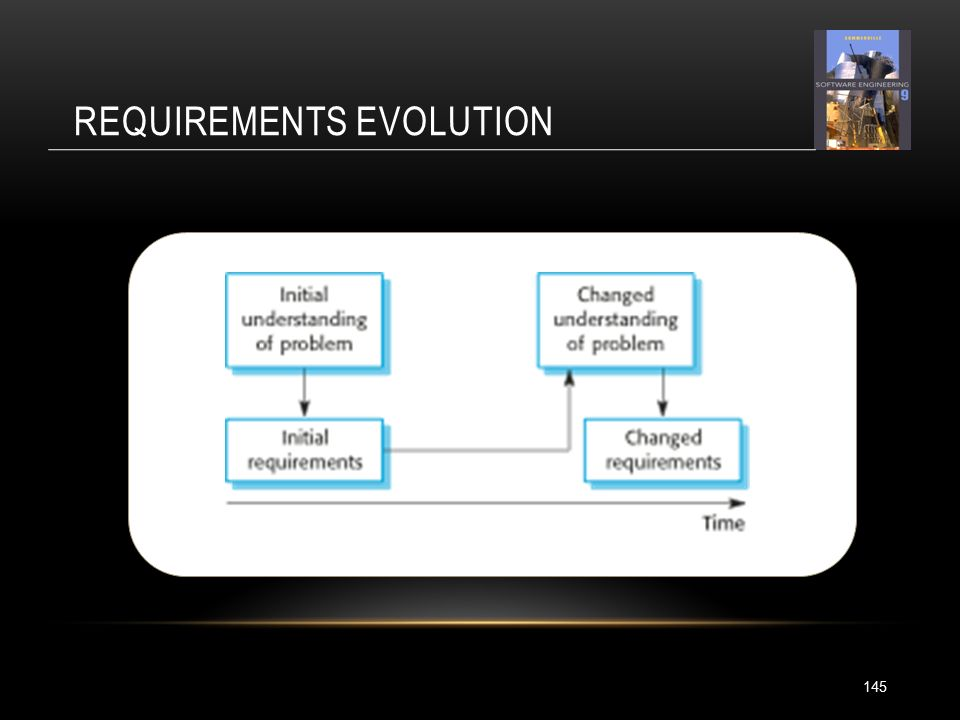 REQUIREMENTS EVOLUTION 145
