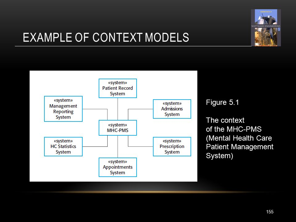 EXAMPLE OF CONTEXT MODELS 155 Figure 5.1 The context of the MHC-PMS (Mental Health Care Patient Management System)