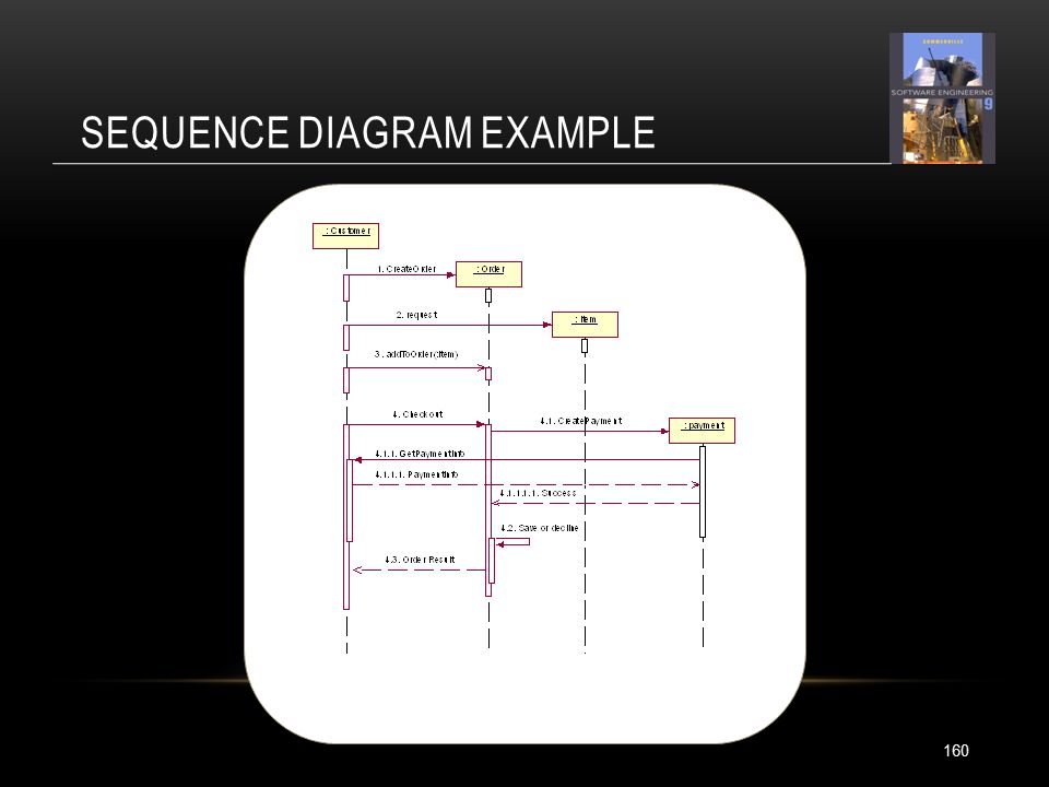 SEQUENCE DIAGRAM EXAMPLE 160