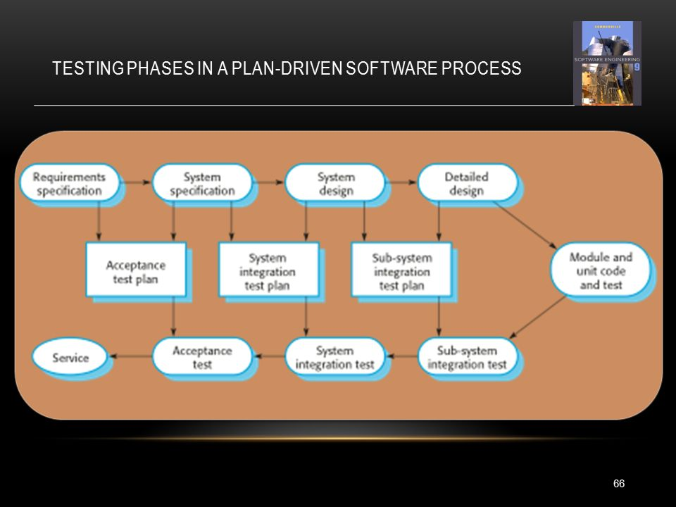 TESTING PHASES IN A PLAN-DRIVEN SOFTWARE PROCESS 66