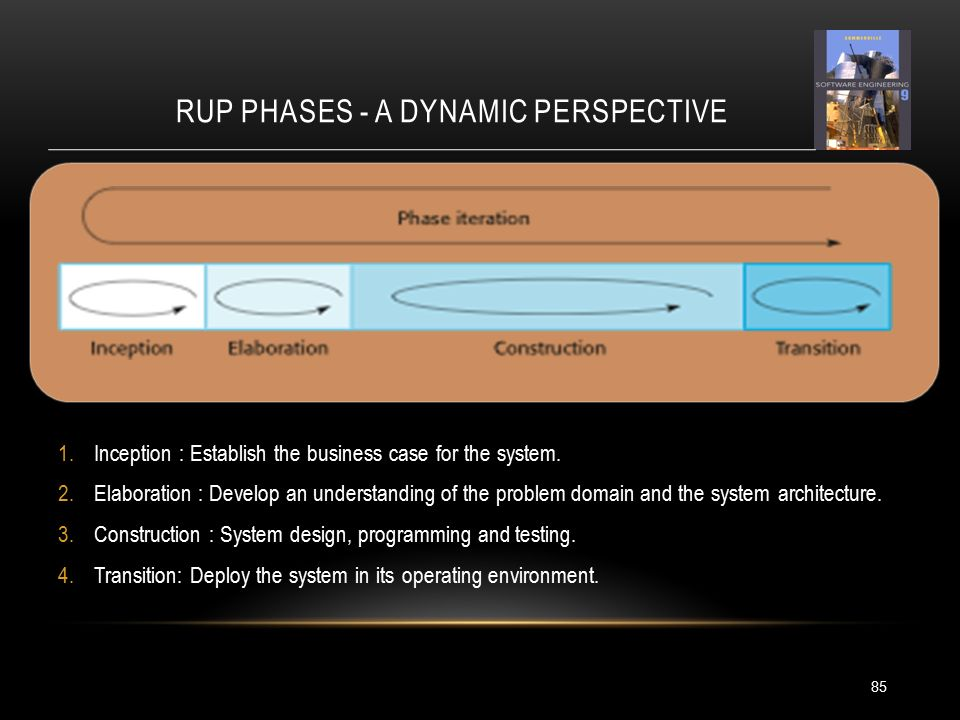 RUP PHASES - A DYNAMIC PERSPECTIVE 85 1.Inception : Establish the business case for the system.