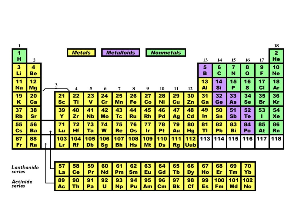 Elements And The Periodic Table Classification Of Matter Ppt